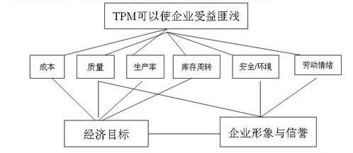 3. tpm咨询的实施步骤